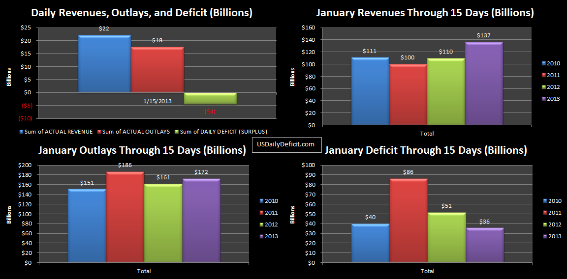 2013-01-15 USDD