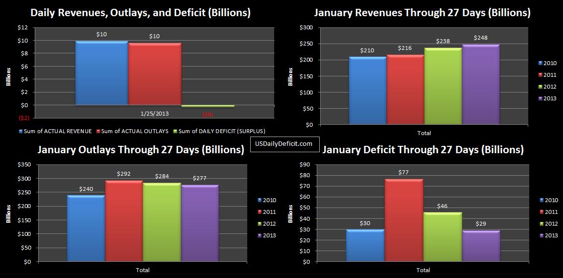 2013-01-25 USDD