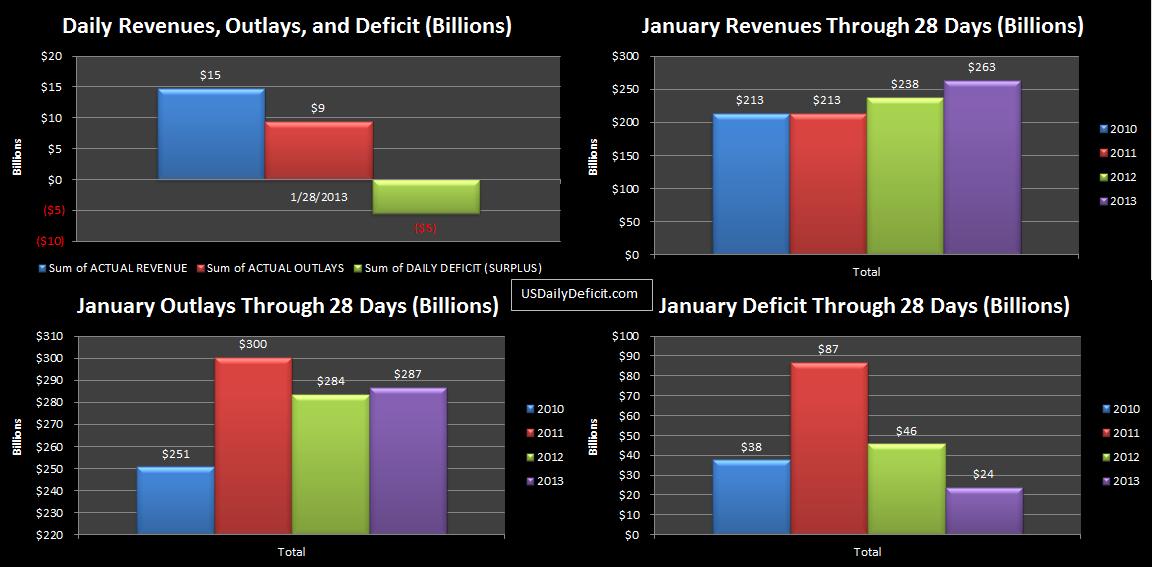 2013-01-28 USDD