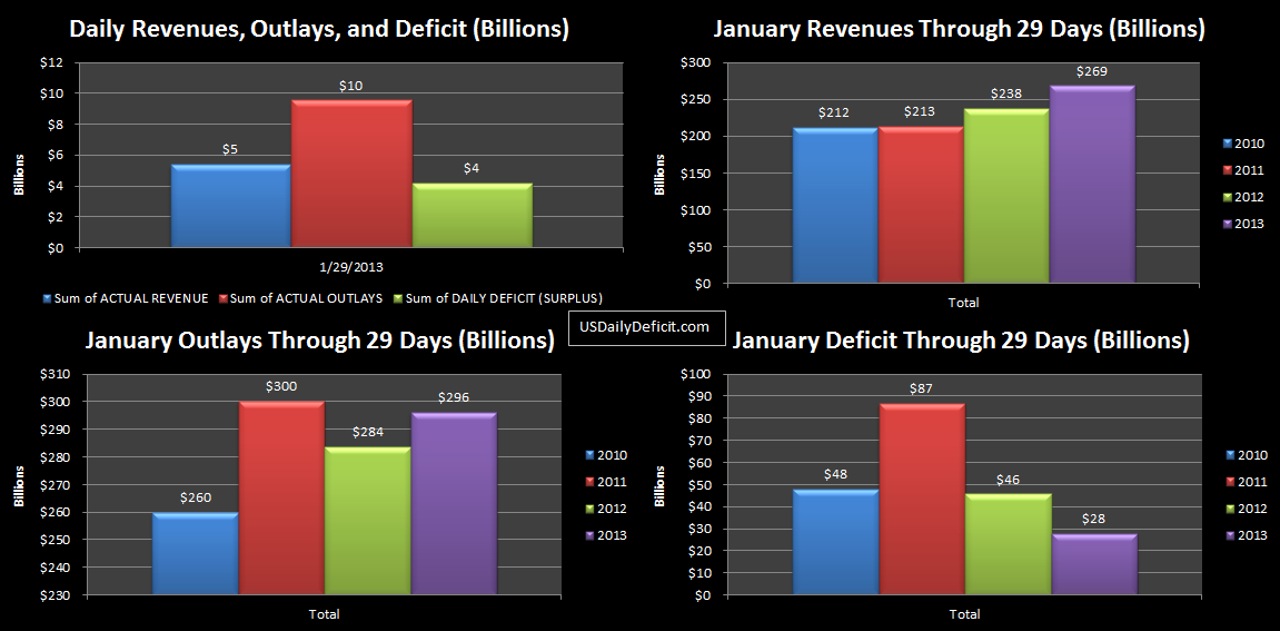 2013-01-29 USDD