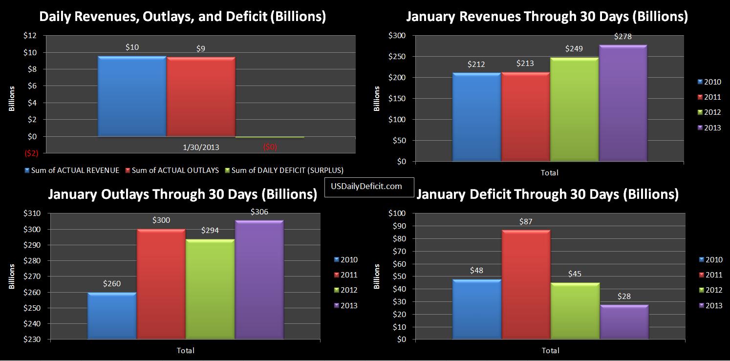 2013-01-30 USDD