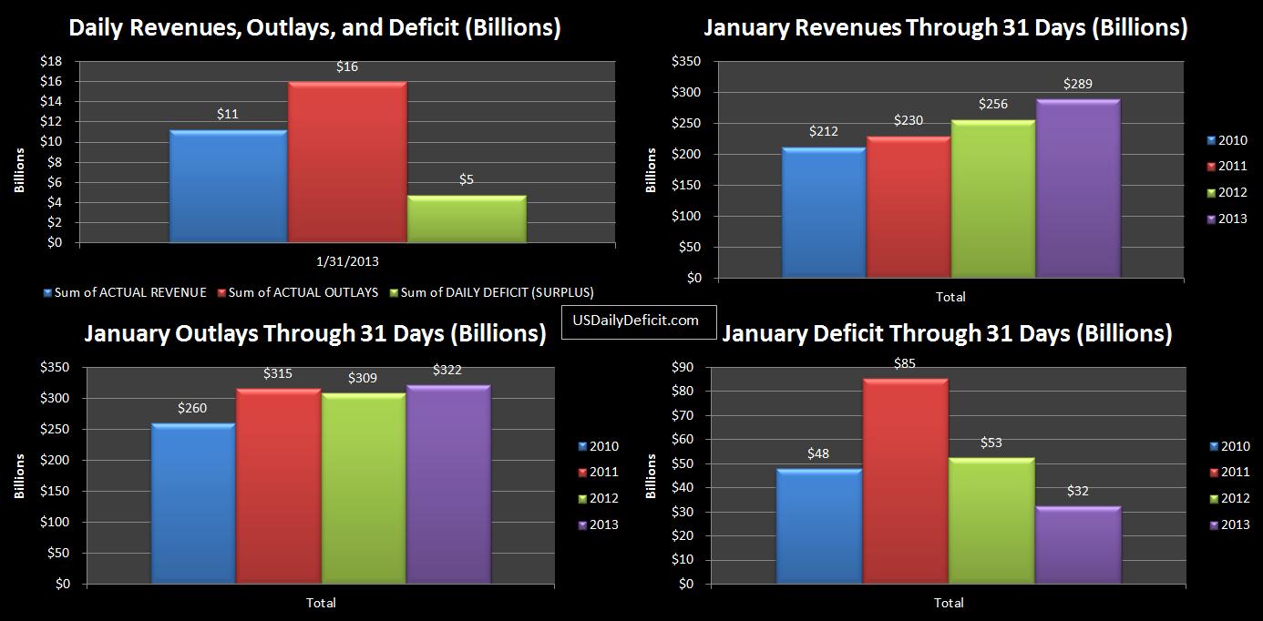 2013-01-31 USDD