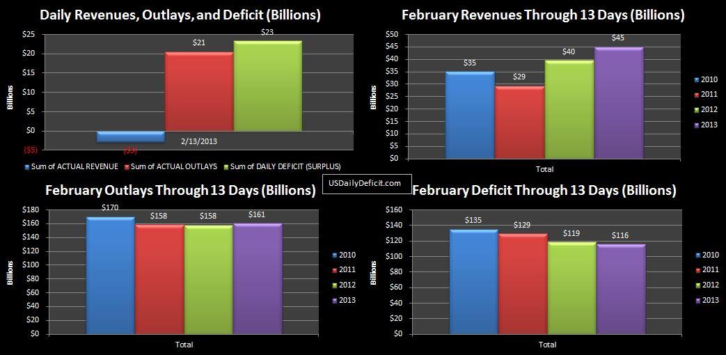 2013-02-13 USDD