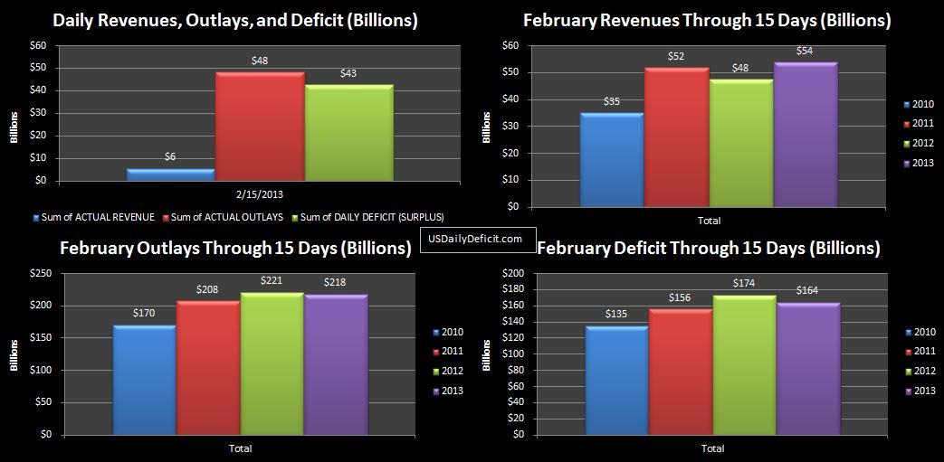 2013-02-15 USDD
