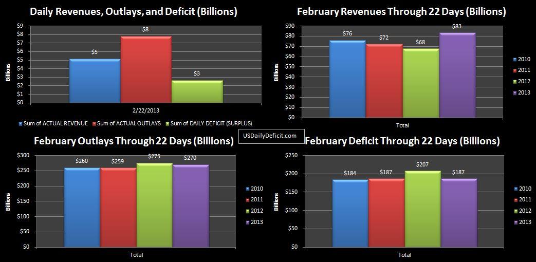 2013-02-22 USDD