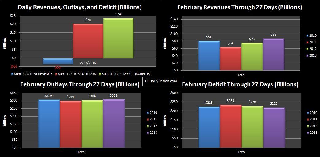 2013-02-27 USDD