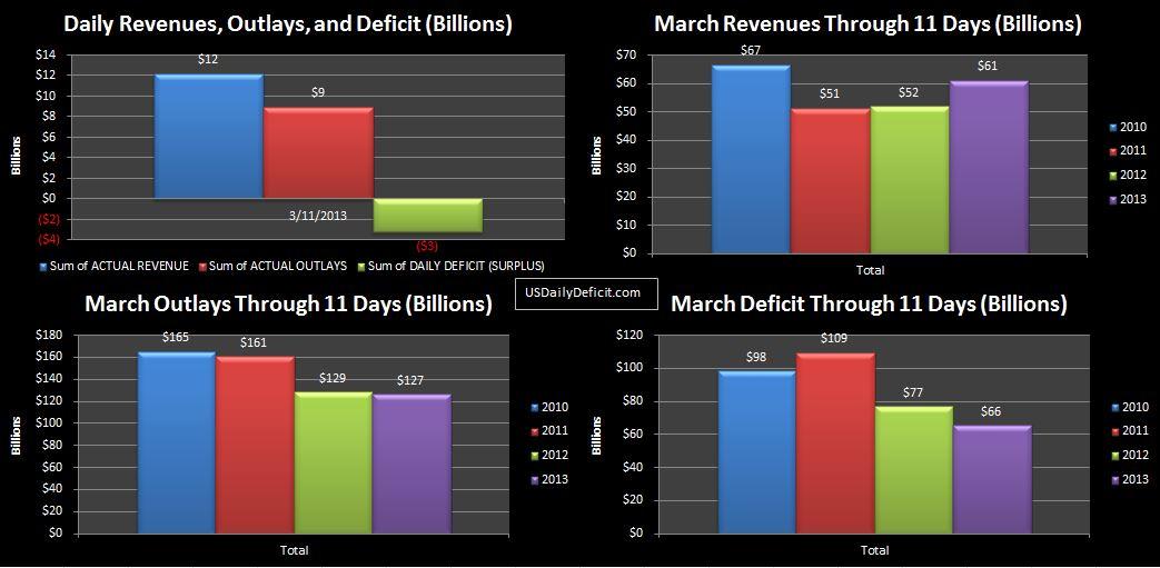 2013-03-11 USDD