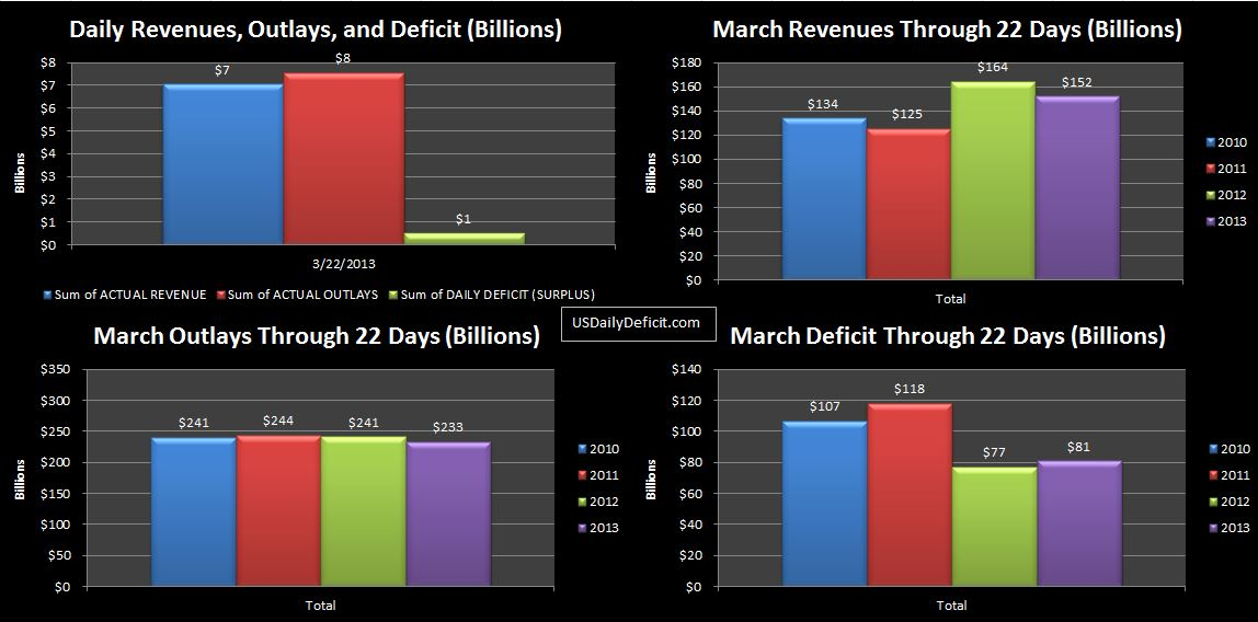 2013-03-22 USDD