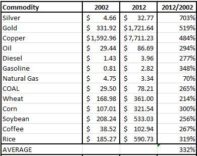 2013-03-23 Commodities 2002-2012