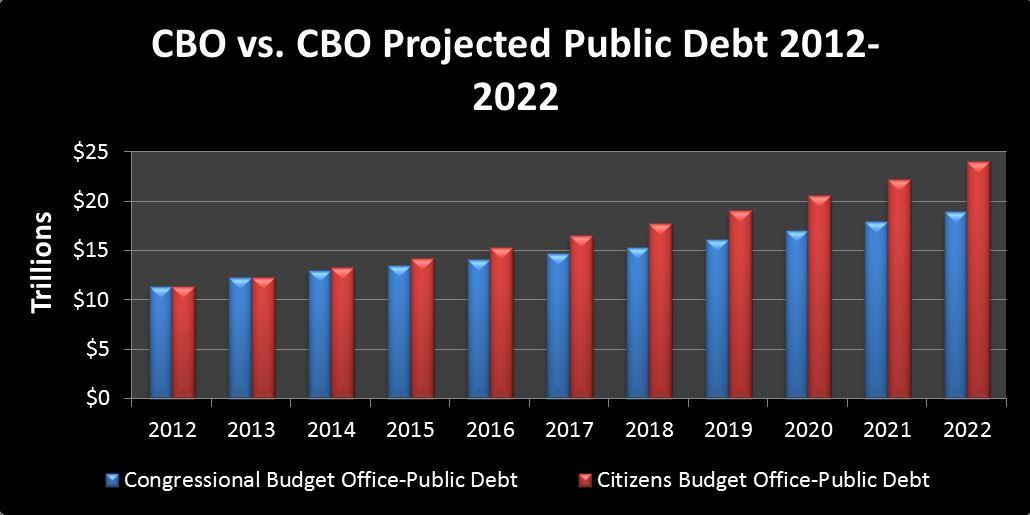 2013-03-28 CBO vs CBO Debt