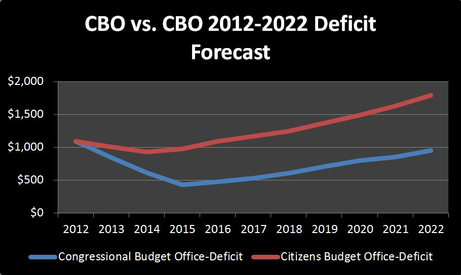 2013-03-28 CBO vs CBO Deficit