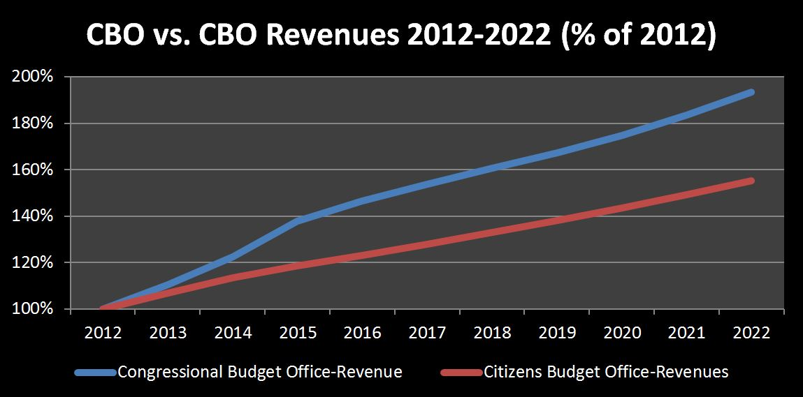 2013-03-28 CBO vs CBO Revenue