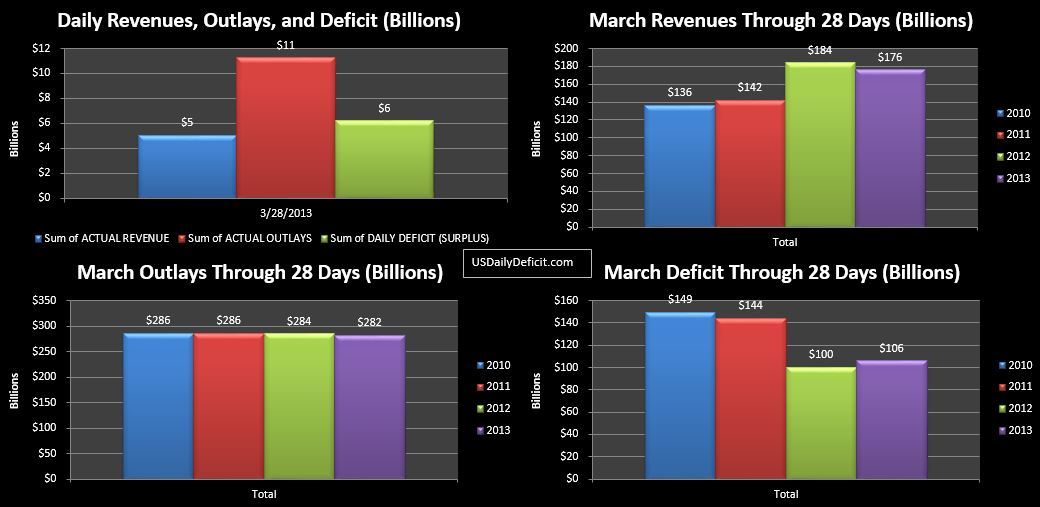 2013-03-28 USDD