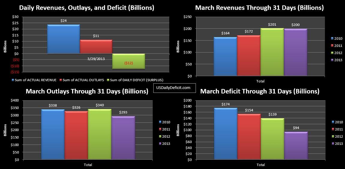 2013-03-29 USDD