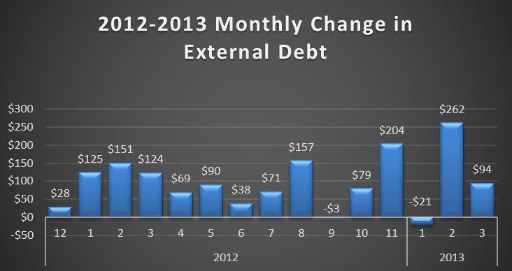 2013-04-02 Monthly Debt Change