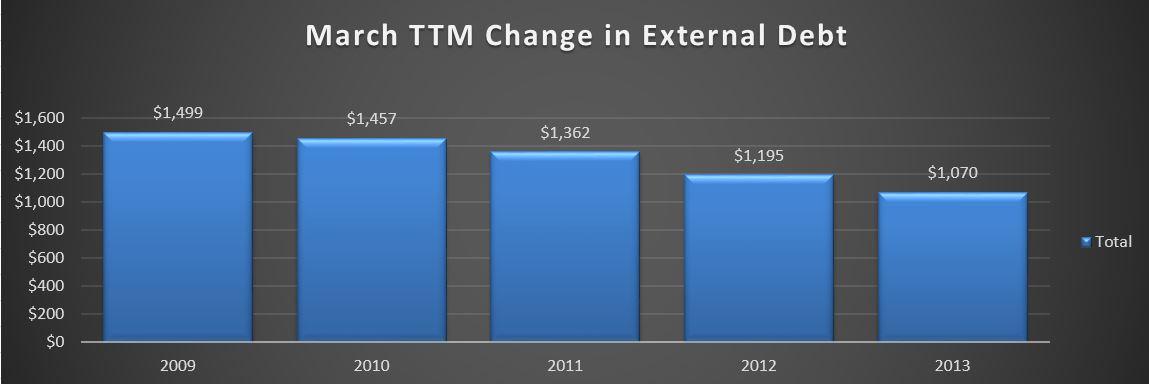 2013-04-02 TTM Debt Change