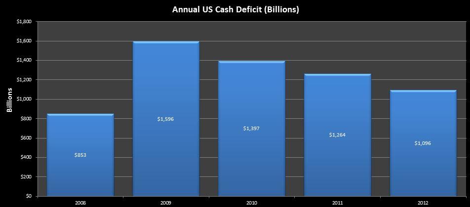 2013-04-06 2009-2012 deficit