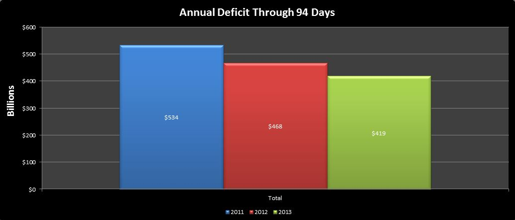 2013-04-06 2013 deficit through 94 days