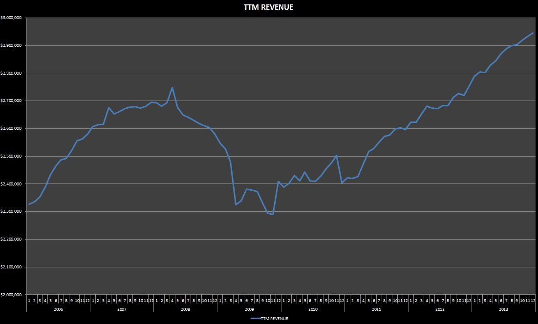 2013-04-17 USDD-Revenue chart