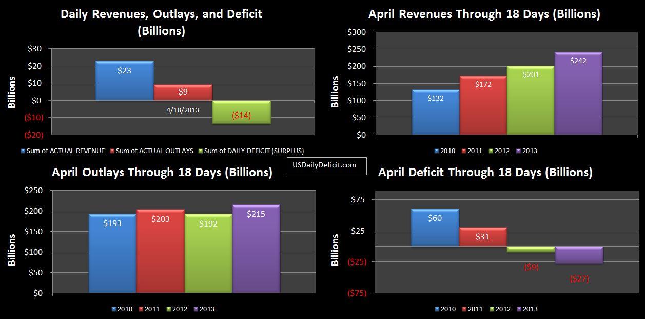 2013-04-18 USDD-Revenue chart