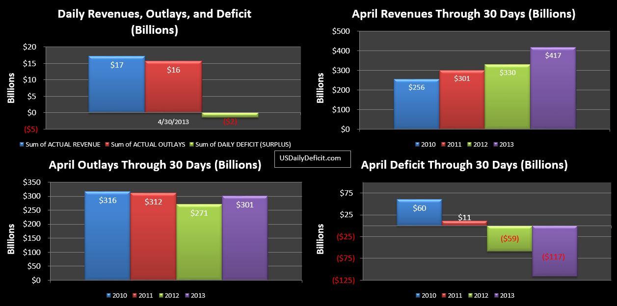 2013-04-30 USDD