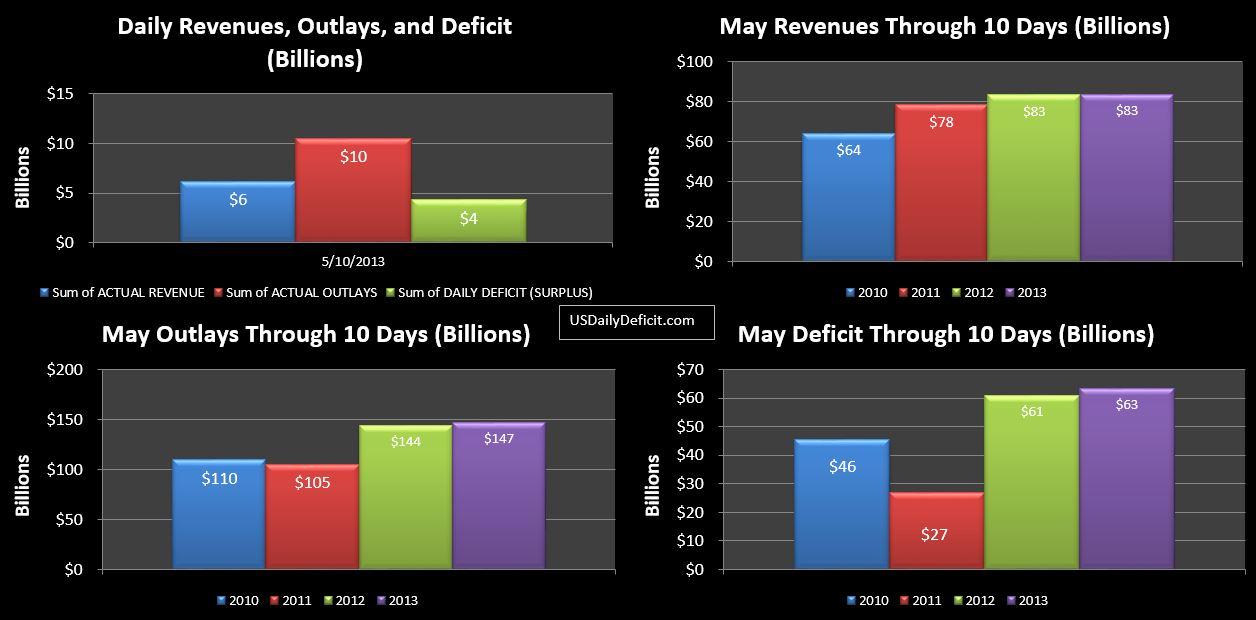 2013-05-10 USDD