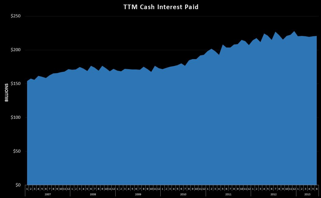 06-24-2013 TTM Cash Interest 2007-2013