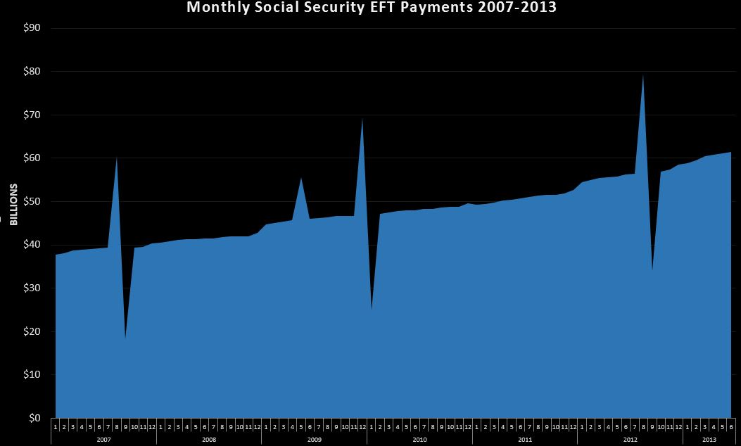 06-25-2013 Social Security Monthly
