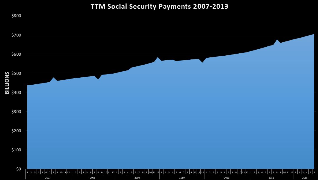 06-25-2013 Social Security TTM