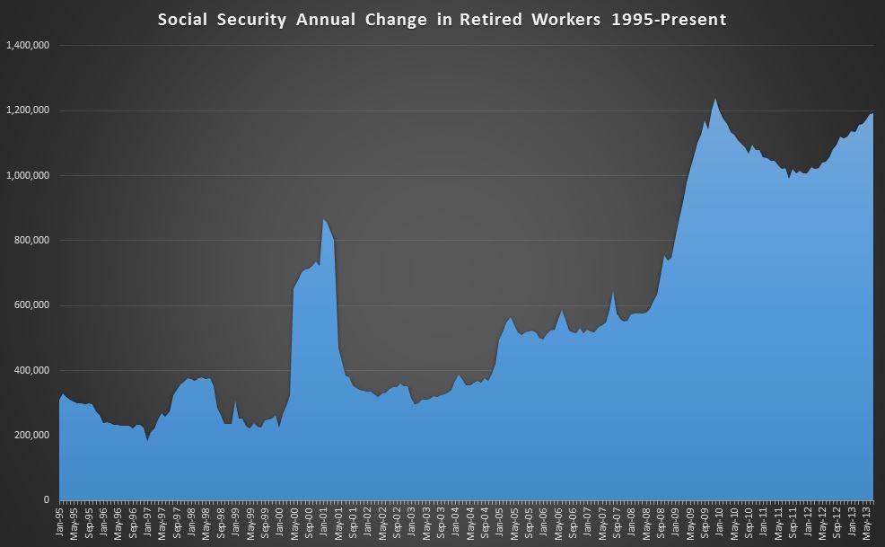 07-25-2013 Social Security TTM