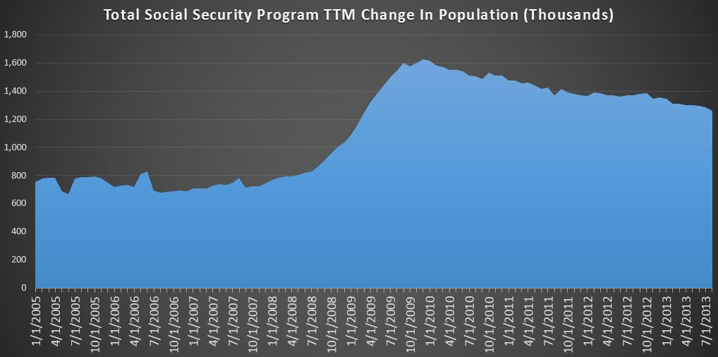 09-01-2013 August Social Security TTM-Entire Population