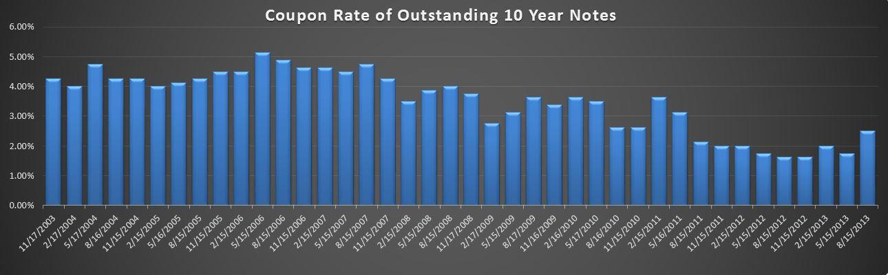 09-13-2013 10 year Bond rates