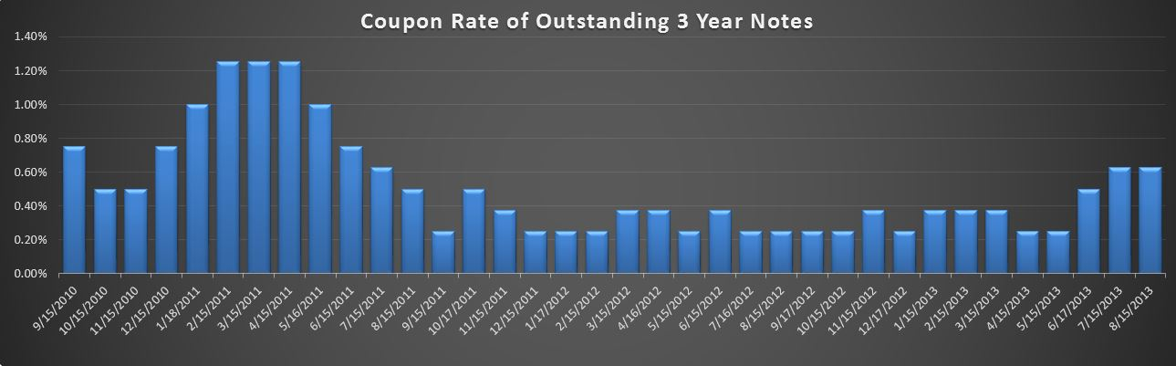 09-13-2013 3 year Bond rates
