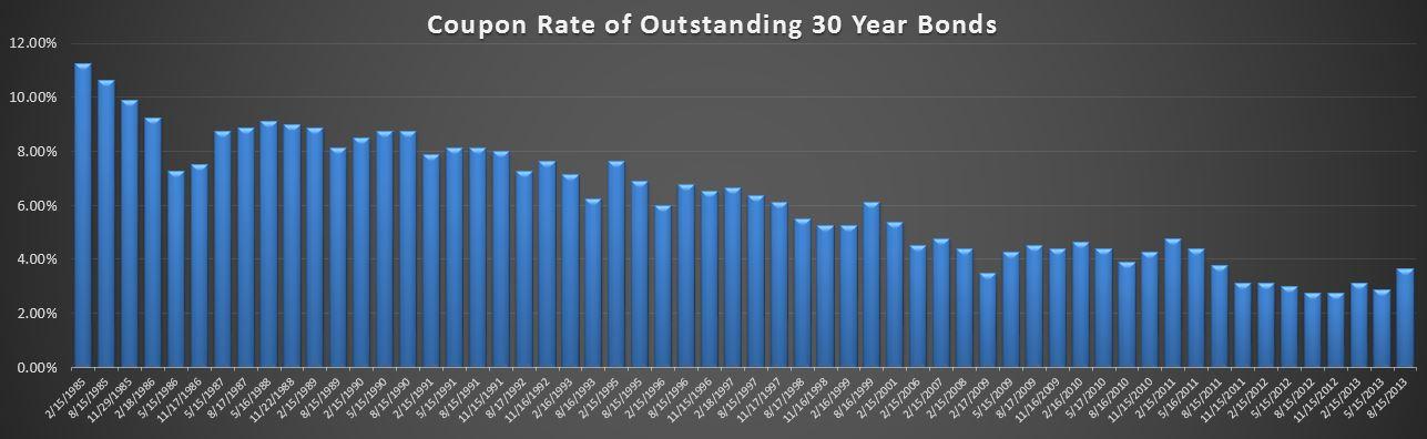 09-13-2013 30 year Bond rates