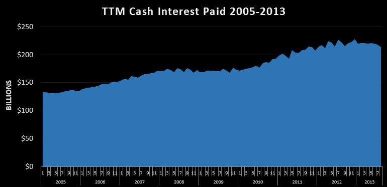 09-13-2013 TTM cash interest paid