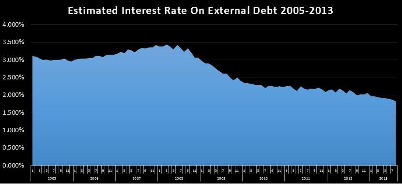 09-13-2013 TTM estimated interest rate