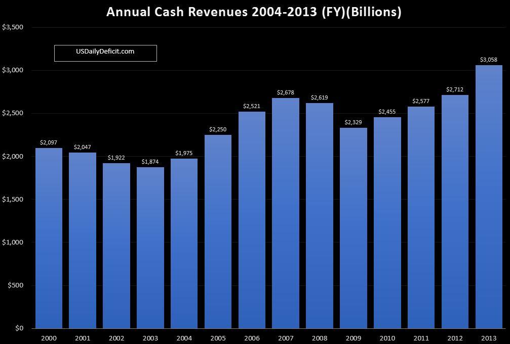 10-05 FY 2013 Revenue Chart