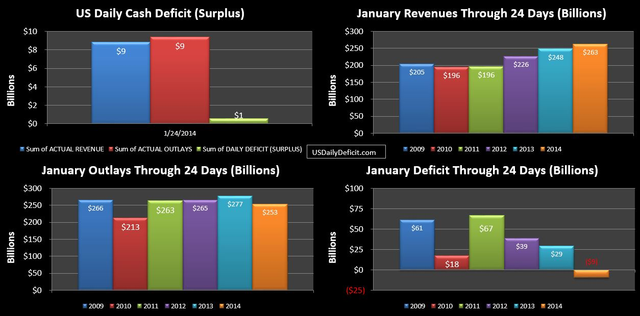 US Daily Cash Deficit 1/24/2014 | US DAILY DEFICIT