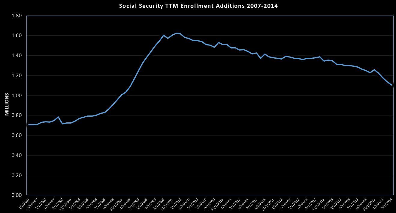 2014-03-20 February SS Analysis