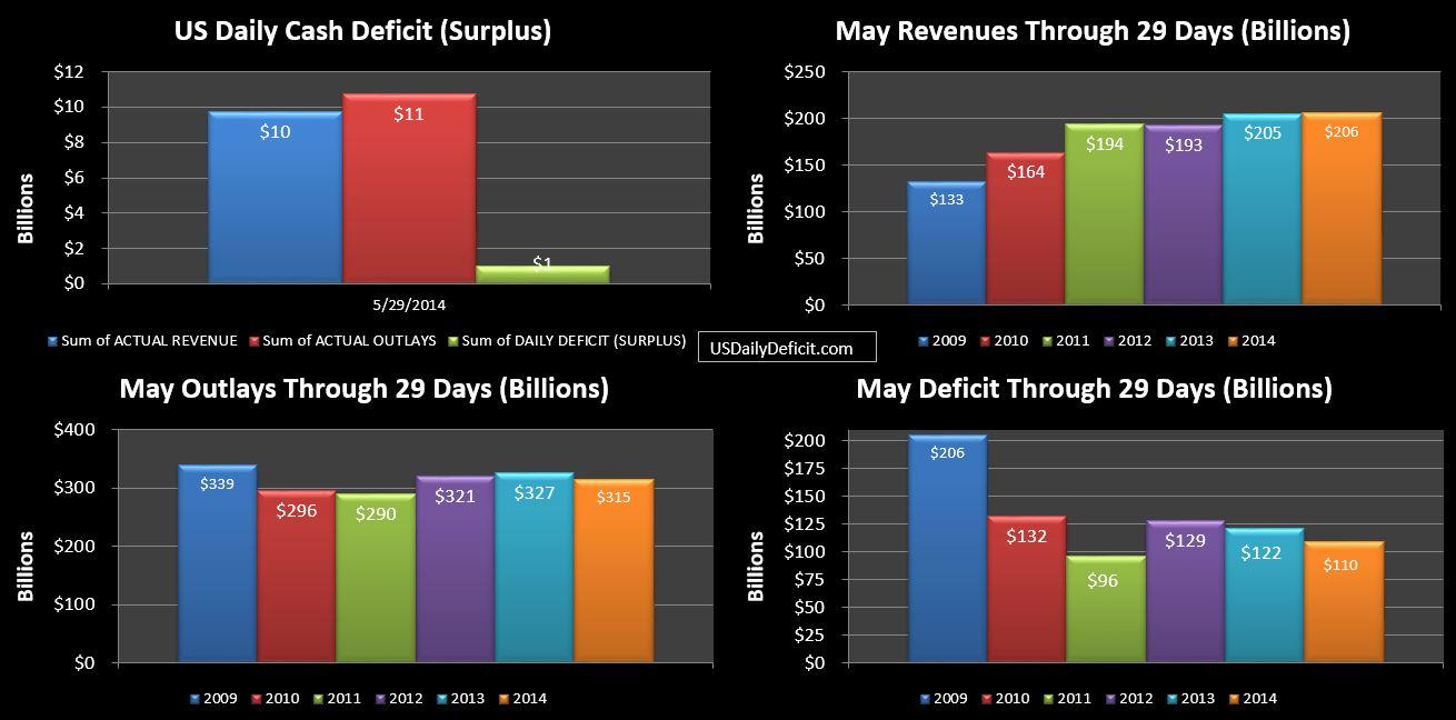 2014-05-29 USDD