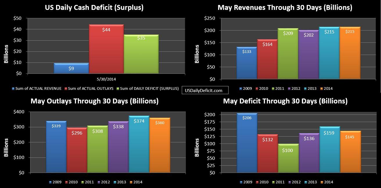 2014-05-30 USDD