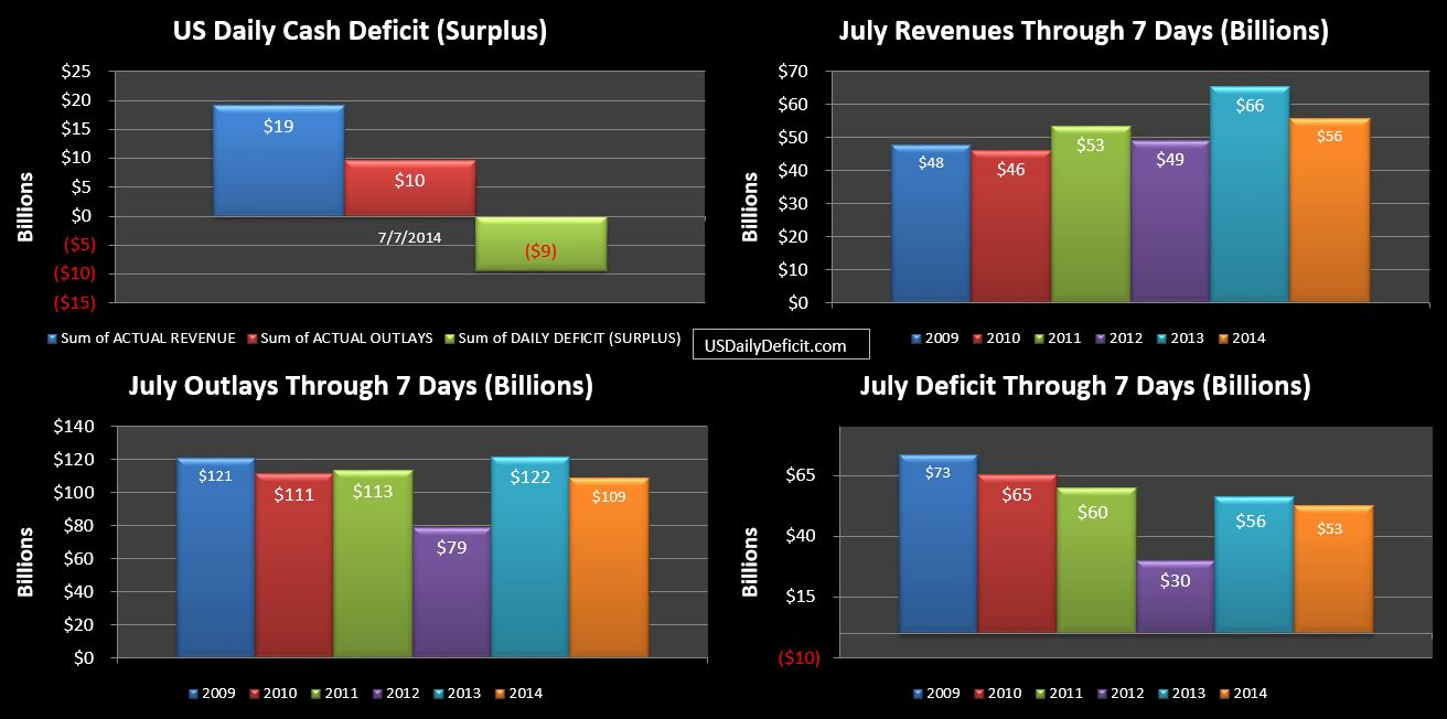 2014-07-07 USDD