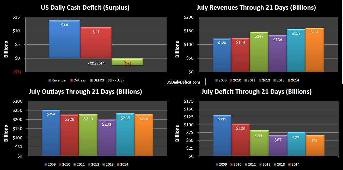 2014-07-21 USDD