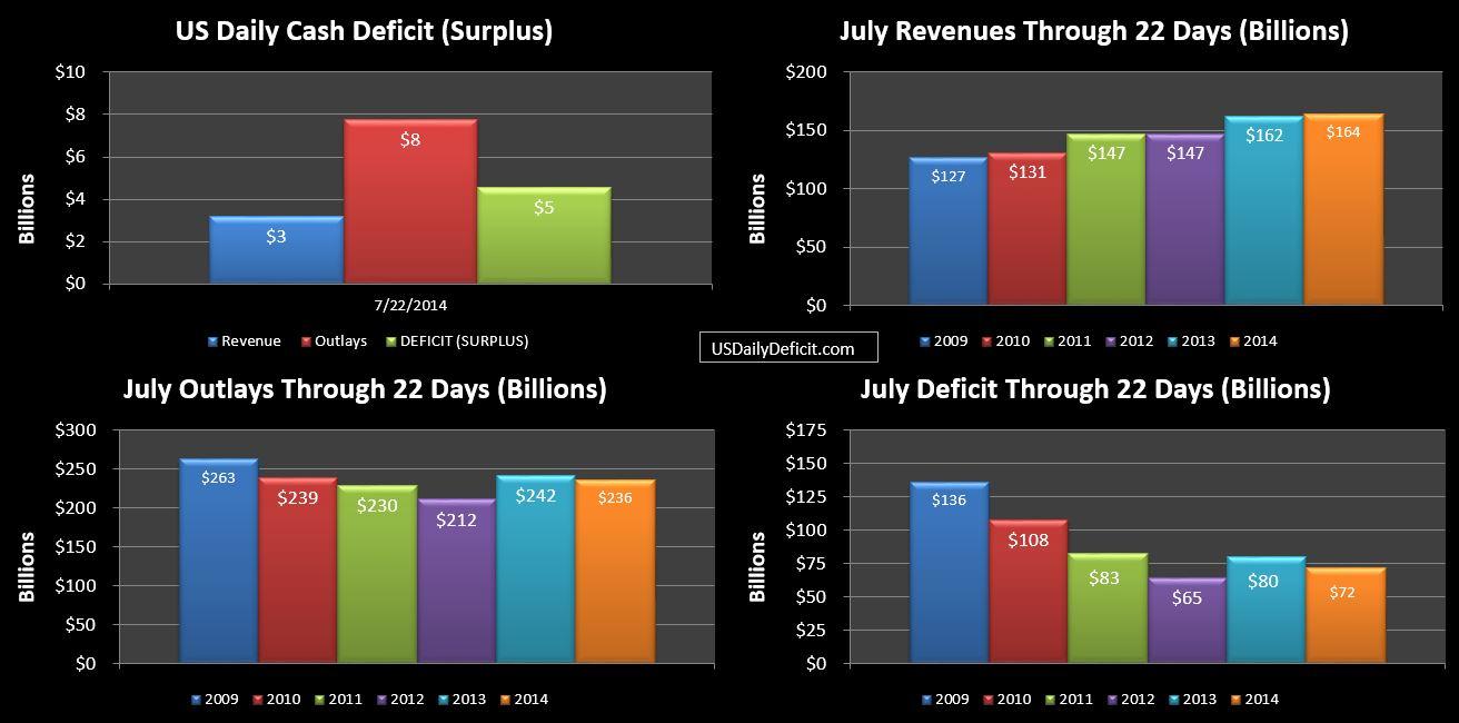 2014-07-22 USDD