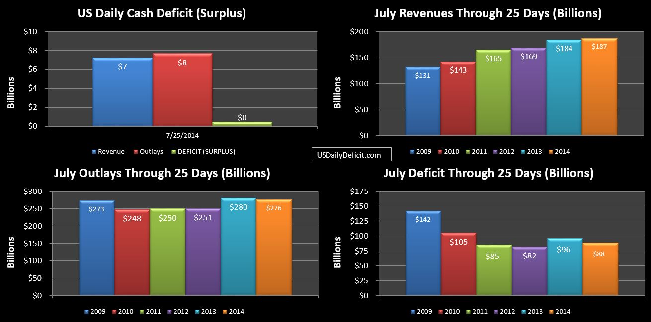 2014-07-25 USDD