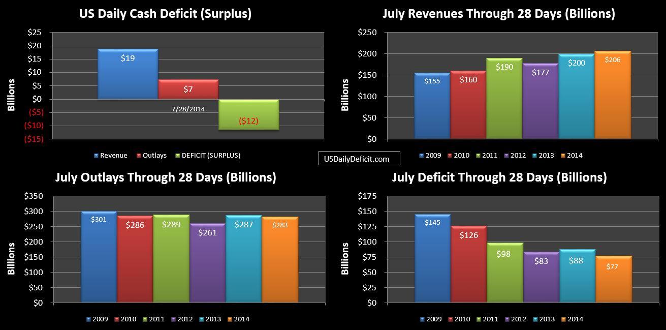 2014-07-28 USDD