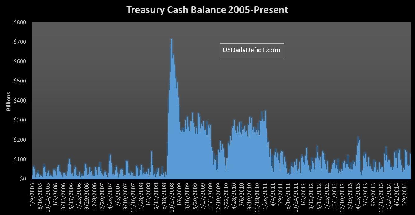 2014-08-05 Cash Balance