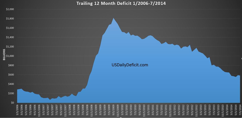 2014-08-22 TTM Deficit