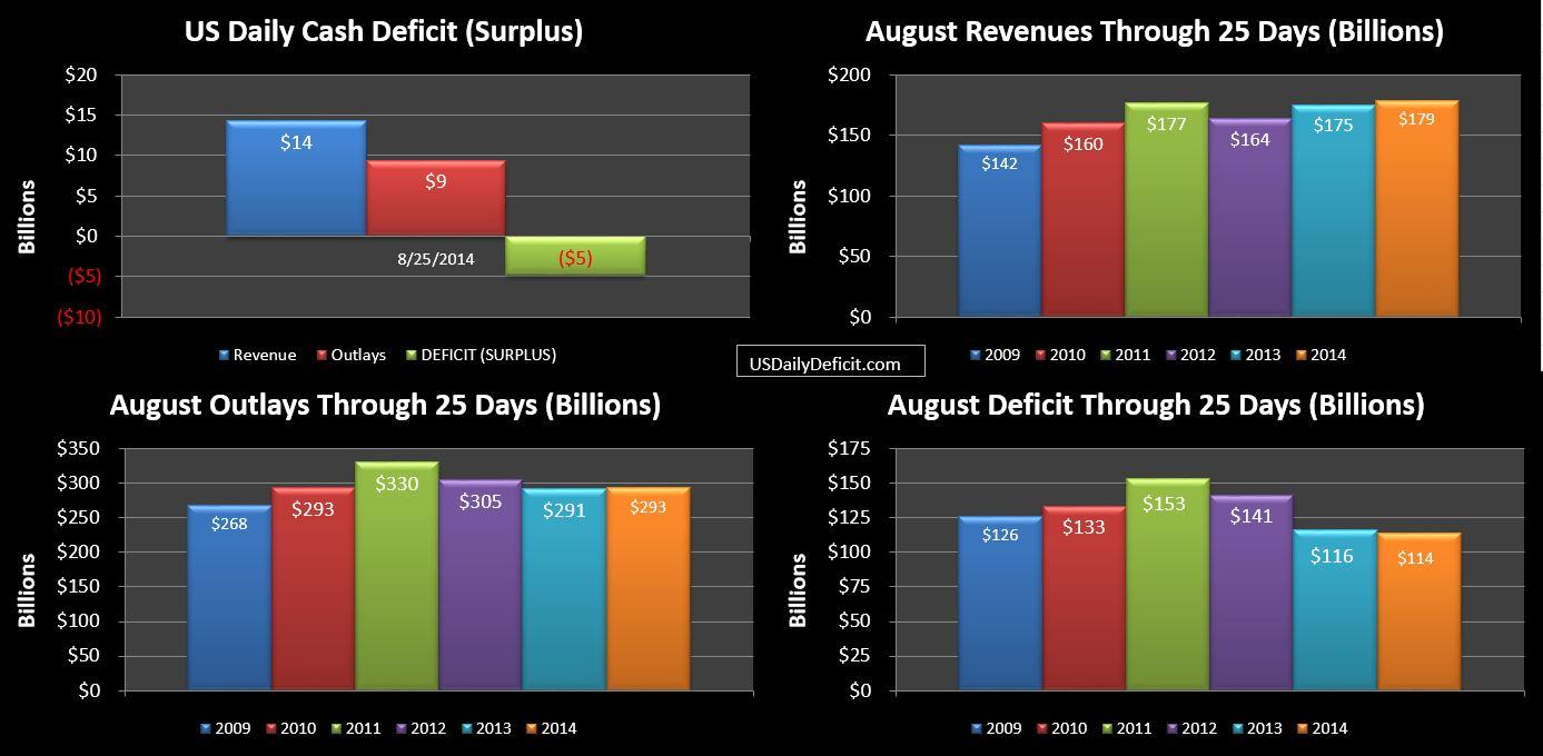 2014-08-23 TTM Deficit
