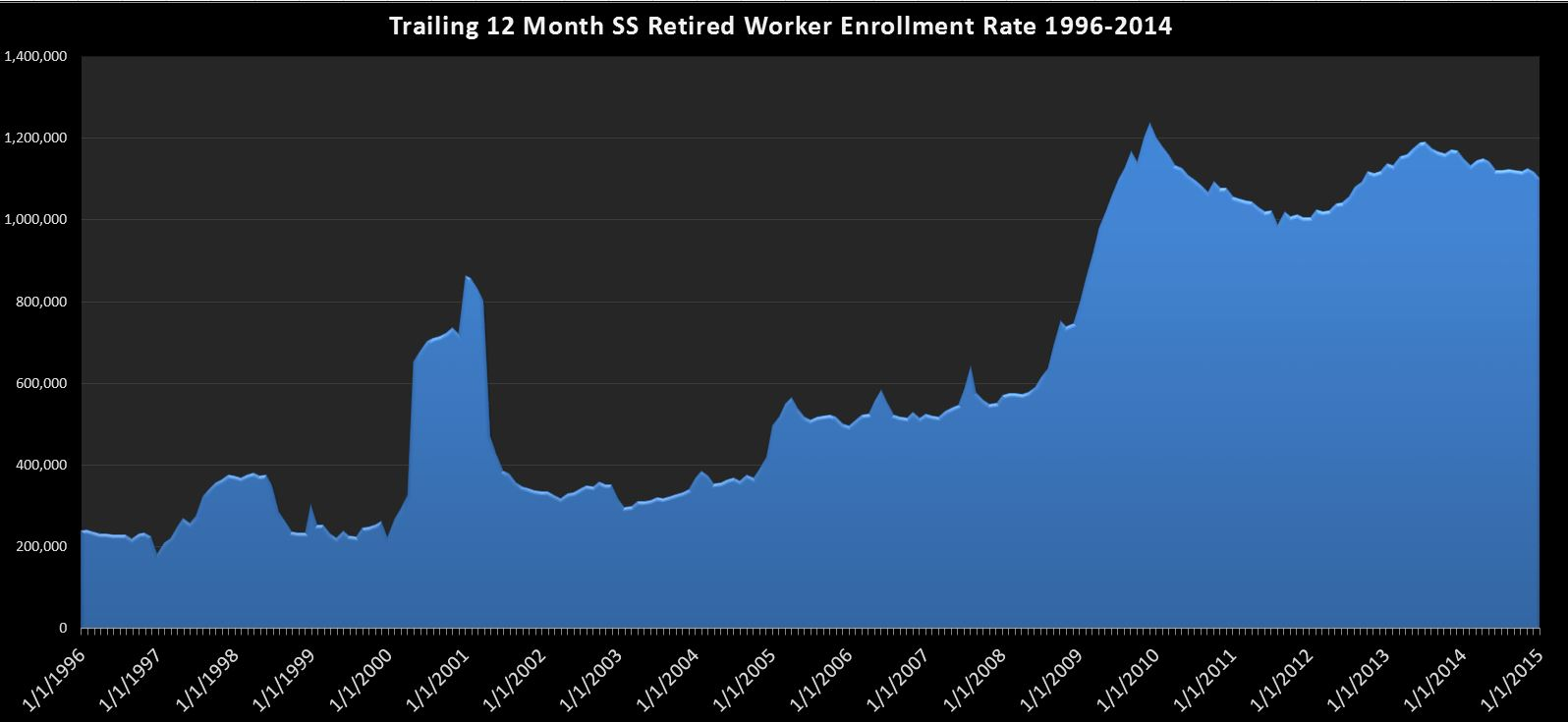 2015-02-24 SS-Retired Workers